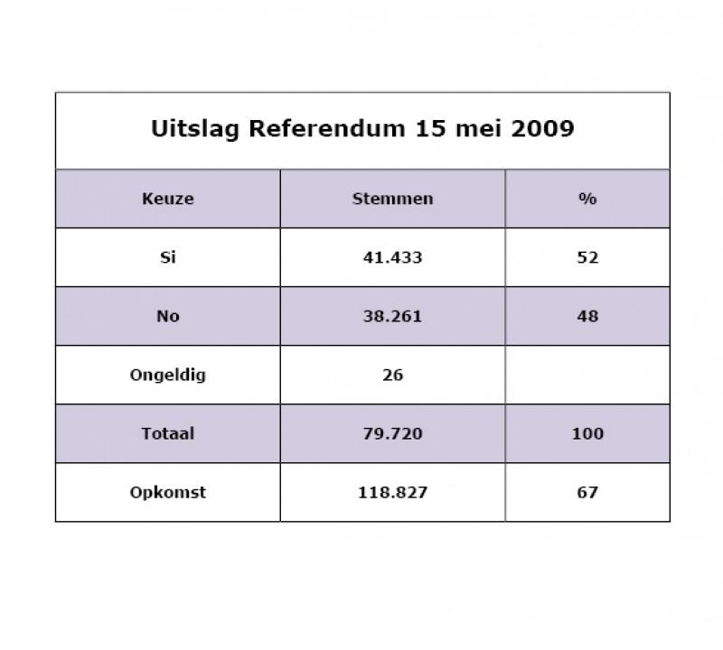 Uitslag Referendum